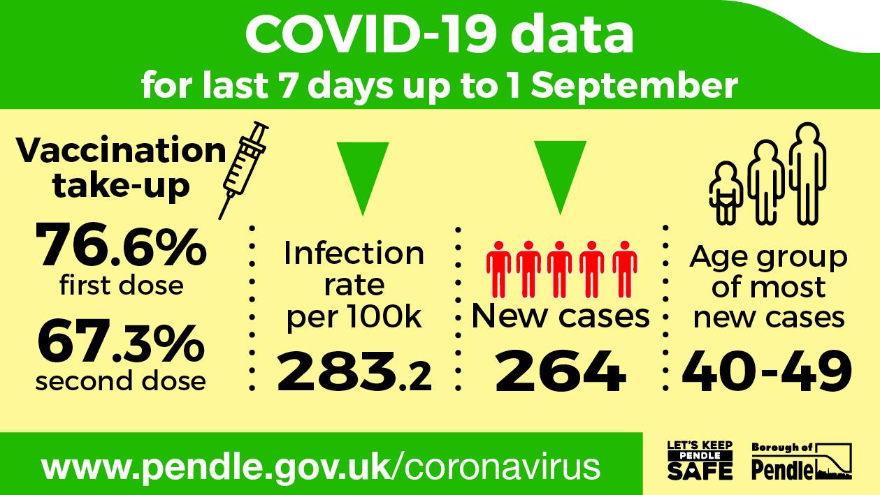 Latest Covid-19 data for Pendle