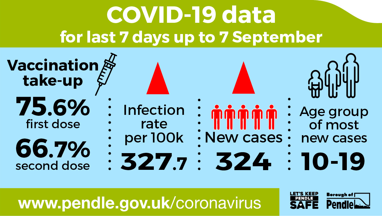 Covid-19 data in Pendle up to 7th September