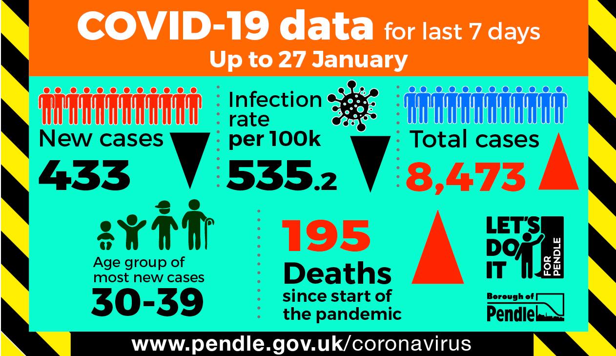 Latest Covid-19 statistics for Pendle