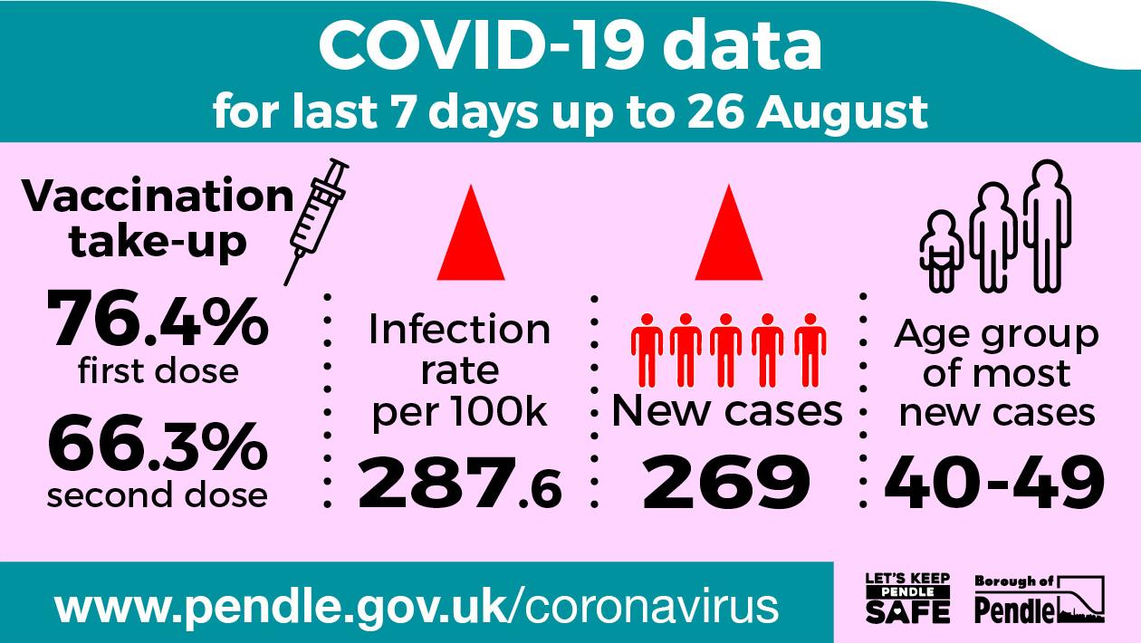 Covid-19 data for Pendle